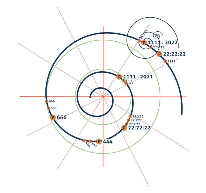 Espiral Portais